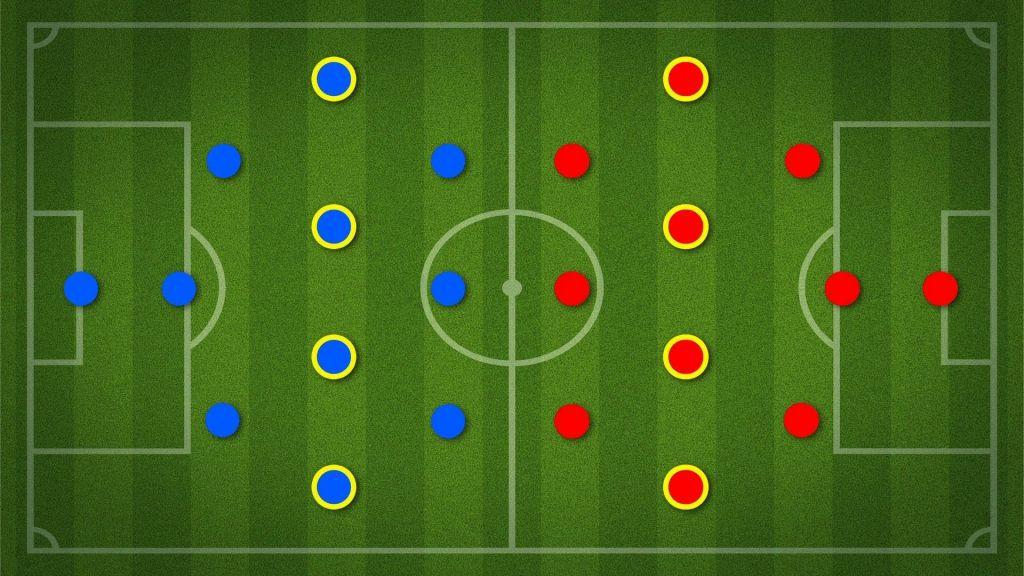83a40e694fb9a Posições dos jogadores de futebol (em inglês e português)